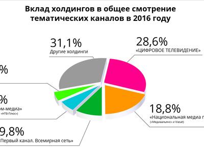 """""""Цифровое телевидение"""" стало лидером тематического ТВ России"""