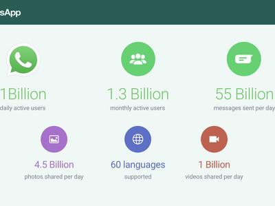 WhatsApp каждый день используют миллиард человек