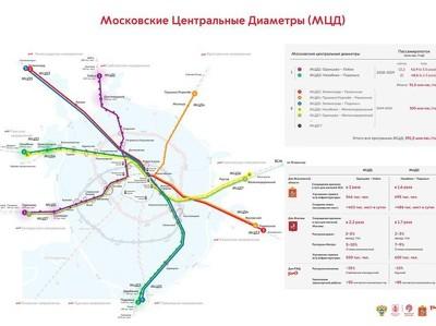 Собянин: наземное метро свяжет Москву и Подмосковье
