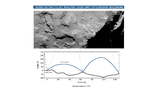 """ЕКА создала график """"путешествия""""""""Филы"""" по поверхности кометы 67P"""