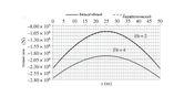 Изменение осевой силы по всей длине арки для двух типов арок – высокого и среднего подъёма.