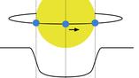 Схема поиска планет методом транзитов. Линия внизу отражает падение яркости, вызванное проходом планеты по диску звезды.