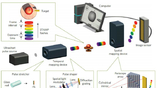 Схематическое изображение работы технологии STAMP