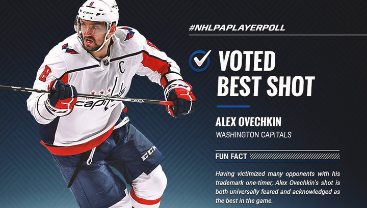 Бросок Овечкина признали лучшим в НХЛ