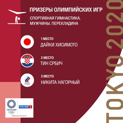 Россиянин Никита Нагорный завоевал бронзу в упражнениях на перекладине