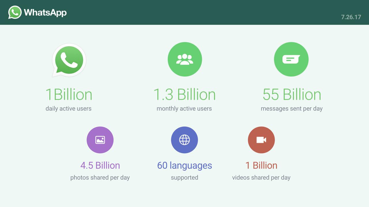 Аудитория WhatsApp «перевалила» заодин млрд