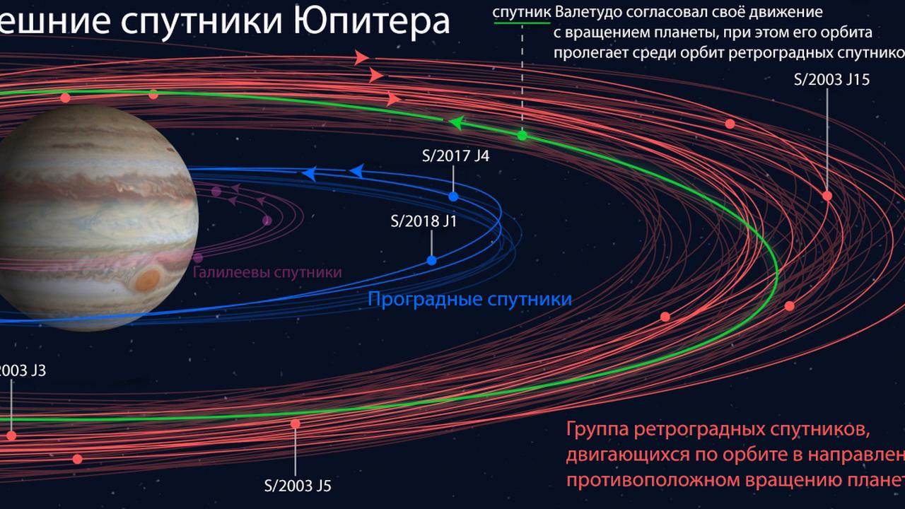 """Пользователям """"Твиттера"""" предложили выбрать названия для спутников Юпитера"""