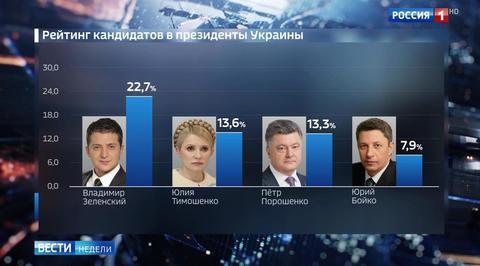 Выборы на Украине: сальный Порошенко,
