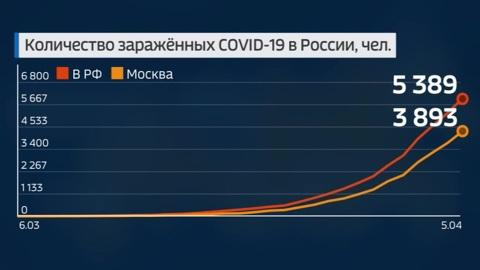 Оперштаб сообщил о новых регионах с коронавирусом и обновил статистику