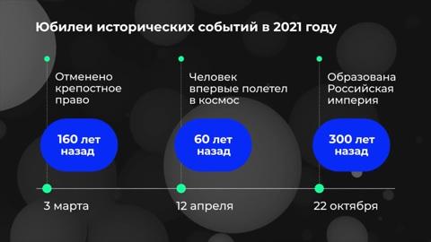 Инфографика. Россия в цифрах. Какие юбилеи отметят в России в 2021 году