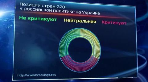 Мир расколот, но Россия не изолирована