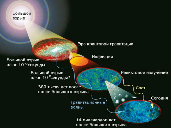 За 13 с лишним миллиардов лет Вселенная изменилась до неузнаваемости. Учёные продолжают заполнять белые пятна в её истории