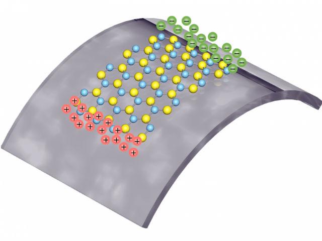 Положительные и отрицательные заряды появляются при растяжении двумерного материала