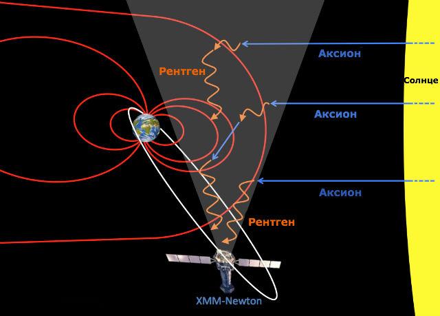 Схема, демонстрирующая возможный путь аксионов