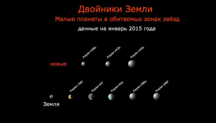 Аппарат Kepler открыл целый ряд планет, похожих размерами и температурой у поверхности на Землю