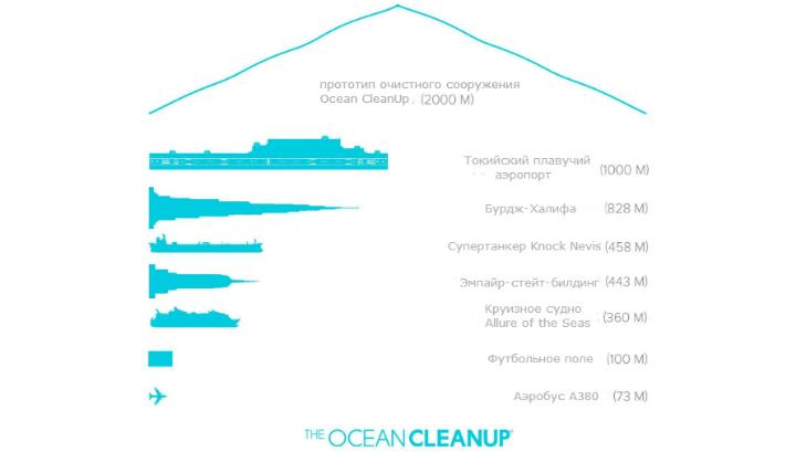 Габариты Ocean Cleanup в сравнении с другими масштабными сооружениями