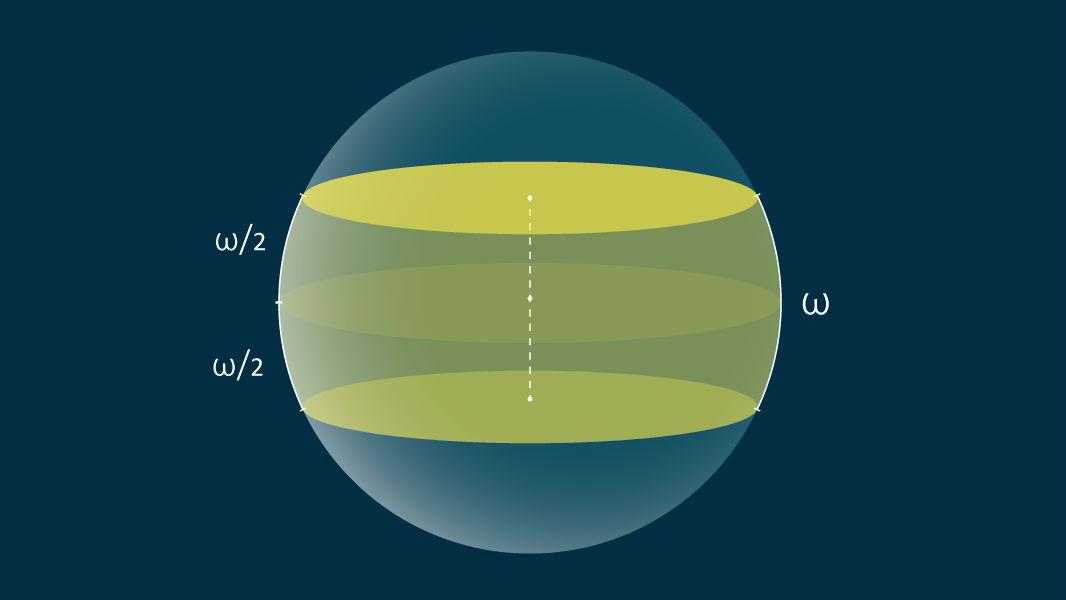 Жёлтым цветом на сфере обозначена одна зона ширины ω.