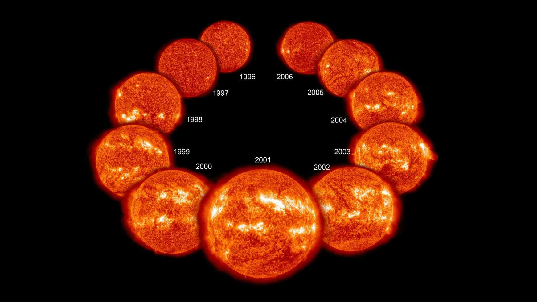 Изображение показывает солнечную активность за 11 лет, от минимума в 1996 году, до максимума в 2001 и до возвращения к минимуму в 2006.