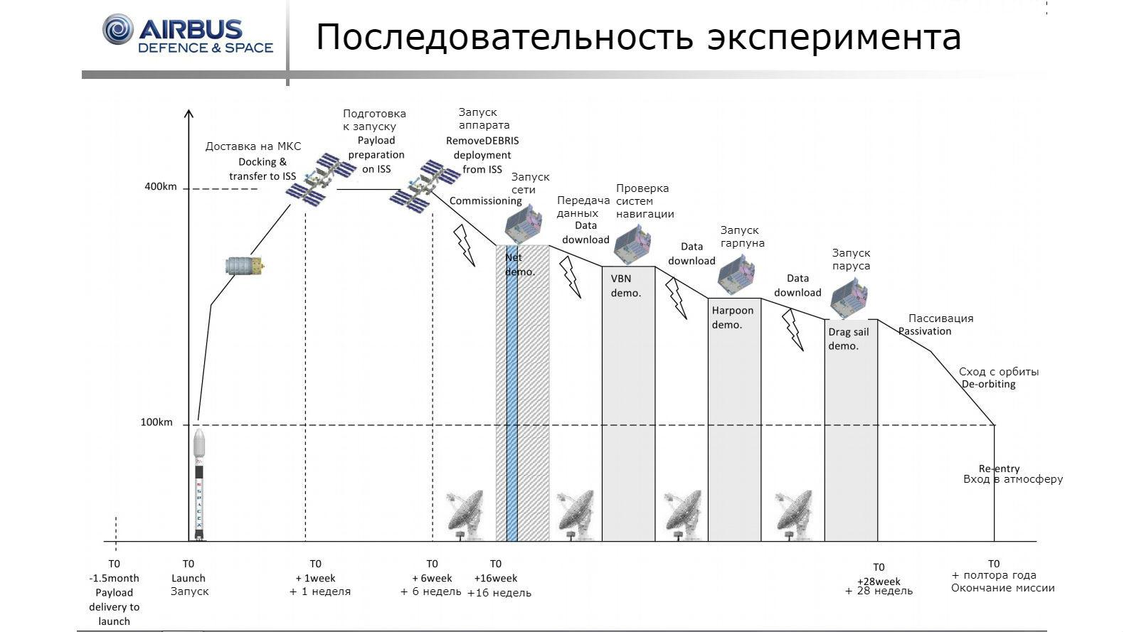 Последовательность выполнения этапов миссии.