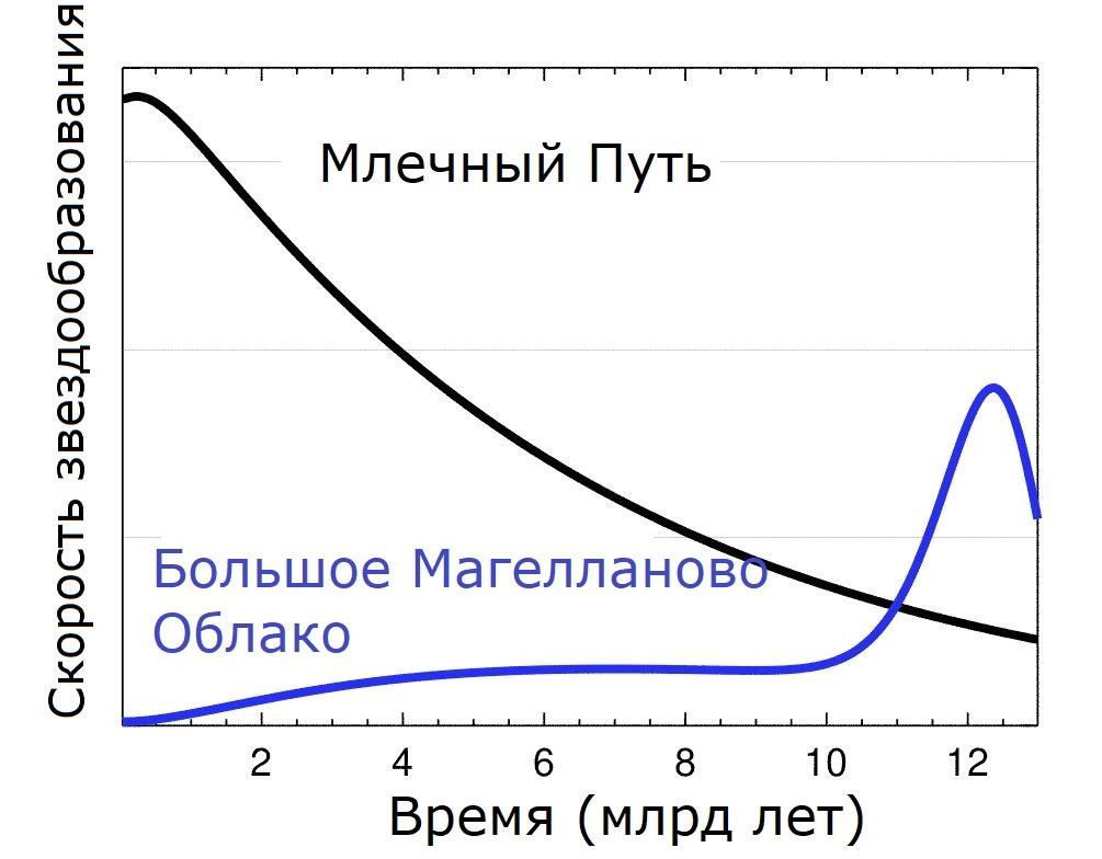Скорость звездообразования в Млечном Пути и Большом Магеллановом Облаке.
