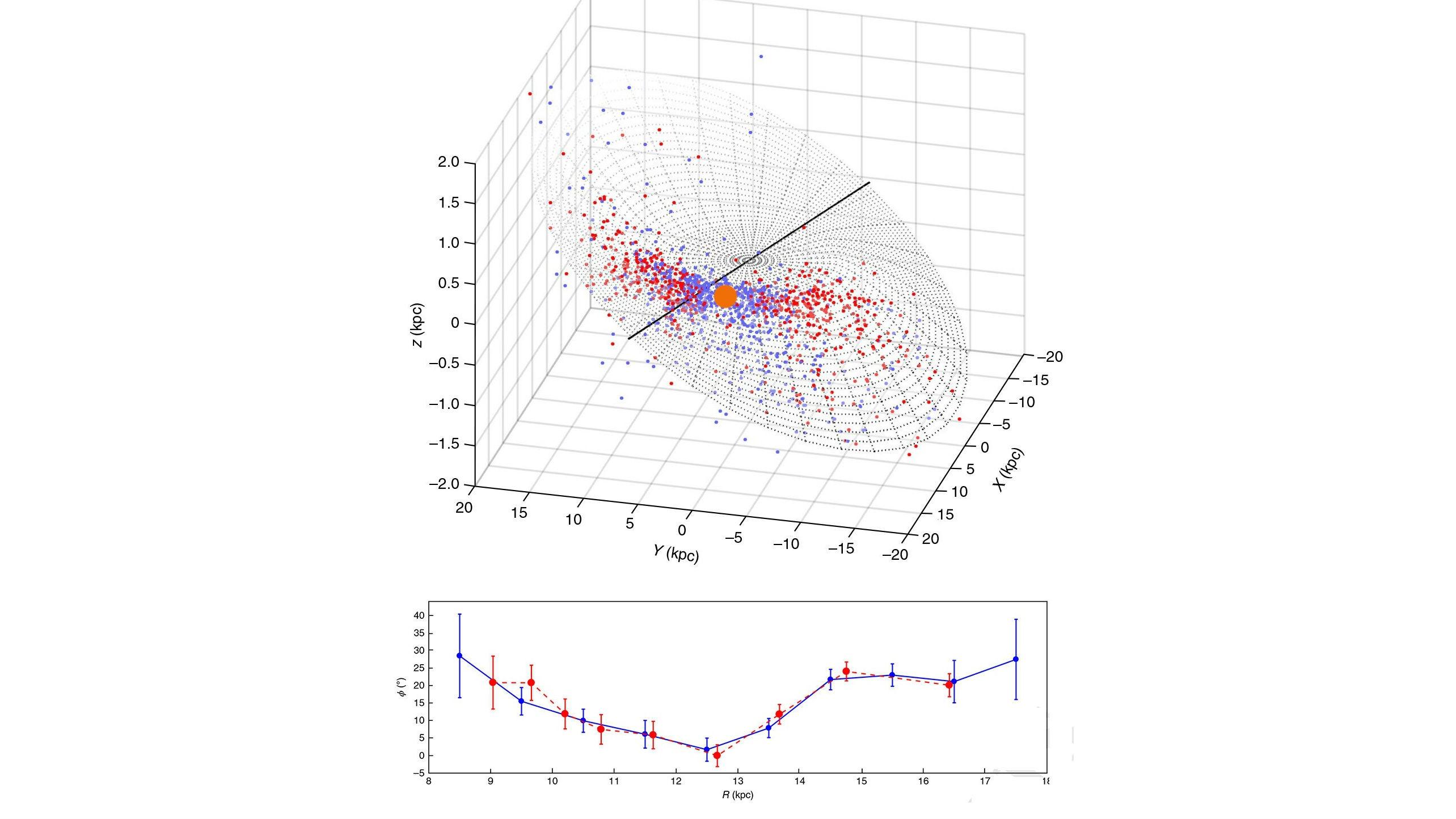 Геометрия Млечного Пути по данным исследователей.