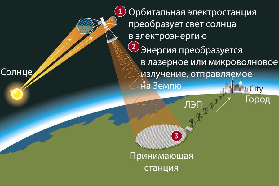 Энергию с орбитальных электростанций планируется передавать на Землю с помощью лазерного или микроволнового луча.
