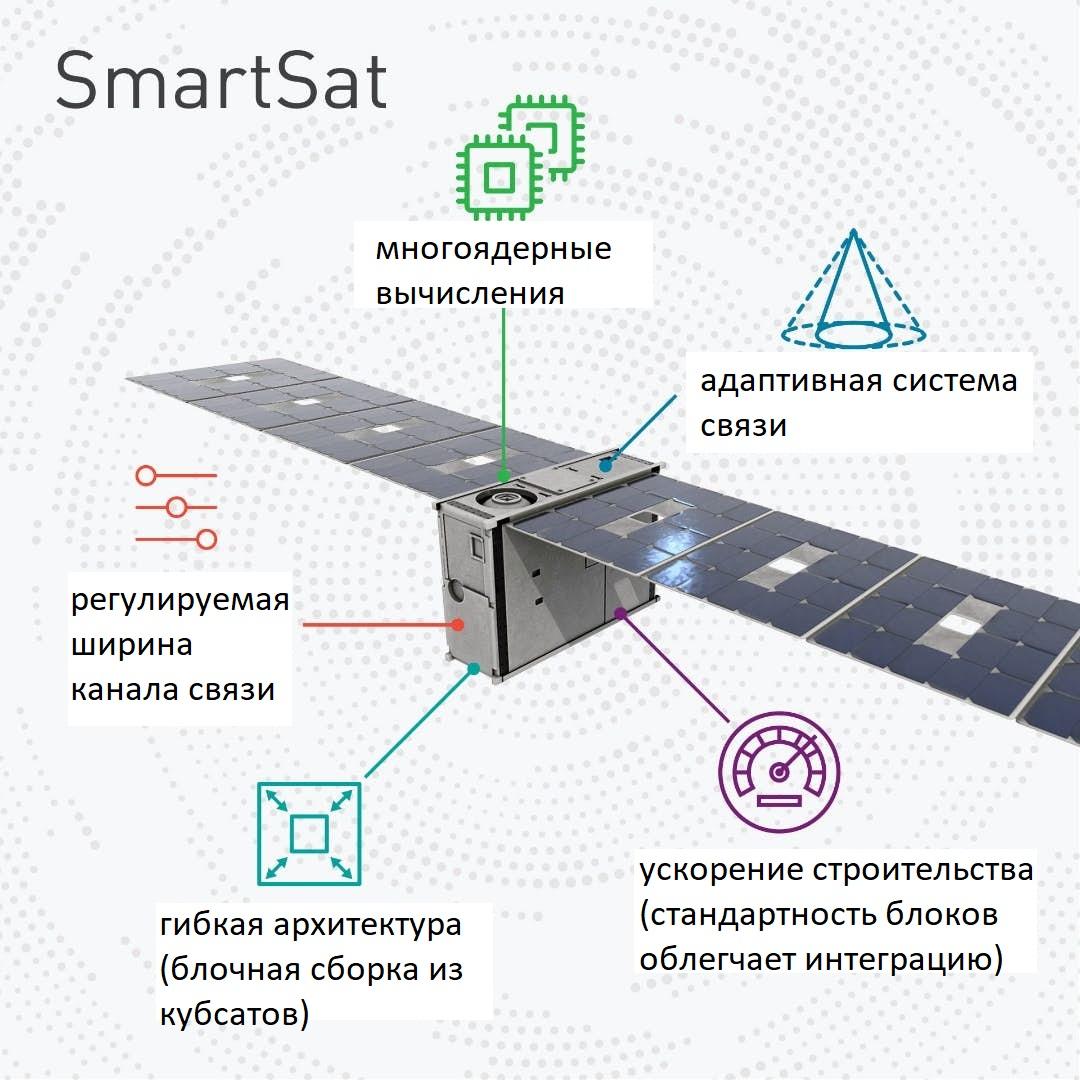 Новая технология позволит создавать спутники, способные менять свою задачу в любой момент времени по желанию клиента.