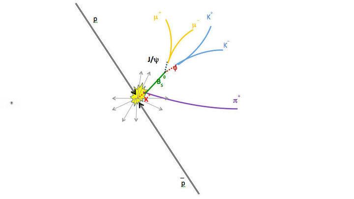 Учёные уверены в открытии X(5568) - статистическая значимость 5,1 сигма. Частица распадается на Bs-мезон и пи-мезон