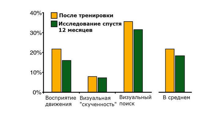 График, демонстрирующий улучшение зрения по разным параметрам, через 8 часов тренировок и по прошествии 12 месяцев.