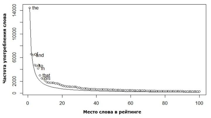 Закон Ципфа в английском языке. По вертикальной оси показана частота употребления слова, по горизонтальной √ его место в рейтинге.