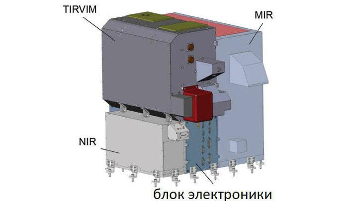 Схема комплекса спектрометров ACS.