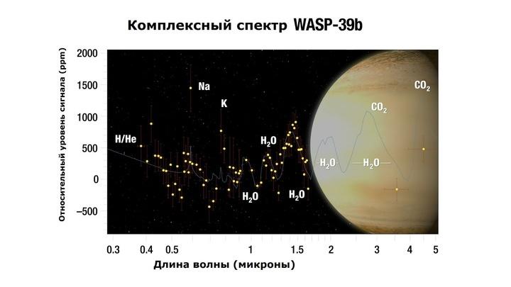 В атмосфере планеты учёные обнаружили аномальное количество воды.
