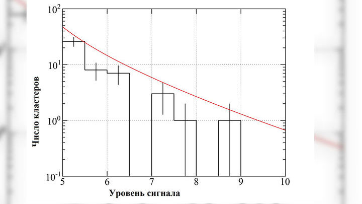 """Число скоплений тёмной материи в зависимости от уровня """"линзированного"""" сигнала. Гистограмма отражает результаты наблюдений, а красная линия √ прогноз согласно стандартной космологической модели. Вертикальными линиями обозначены погрешности измерения."""