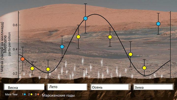 Концентрация метана в марсианской атмосфере сильно зависит от времени года, и её колебания нельзя объяснить предложенными ранее моделями.
