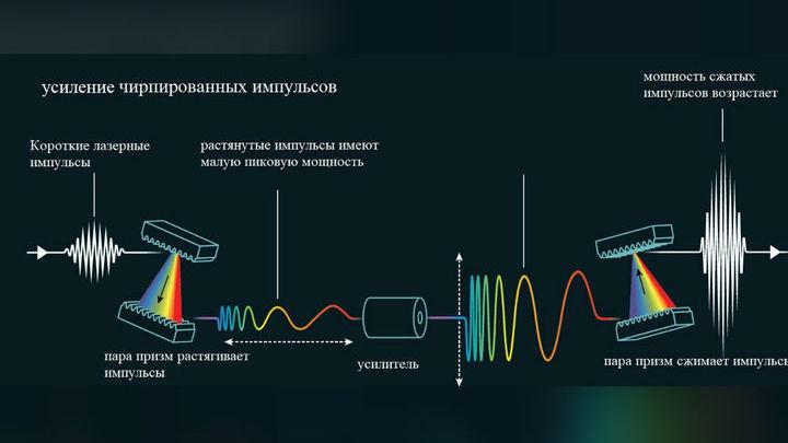 """Метод основан на разложении лазерного света в призмах и последующем """"собирании"""" его обратно."""