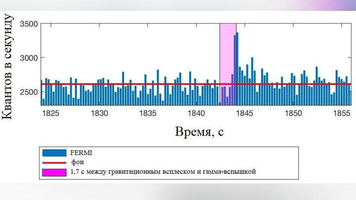 График зависимости количества гамма-квантов от времени. Через 1,7 секунды после окончательного слияния нейтронных звёзд наблюдается вспышка продолжительностью около трёх секунд.