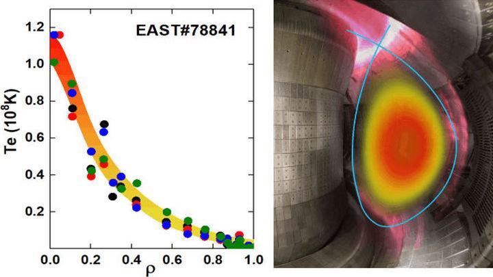 Слева: зависимость температуры электронов от плотности плазмы в реакторе. Справа: изображение облака плазмы в тороидальной камере.