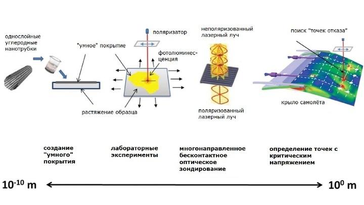 """""""Умное"""" покрытие может служить """"детектором повреждений"""" благодаря способности углеродных нанотрубок изменять флуоресценцию при """"стрессе"""". При помощи рамановской спектроскопии можно выявить """"слабое место"""" и предотвратить разрушение материала."""