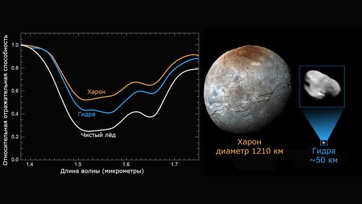 Сравнение данных: чистота льда и размеров Харона и Гидры.