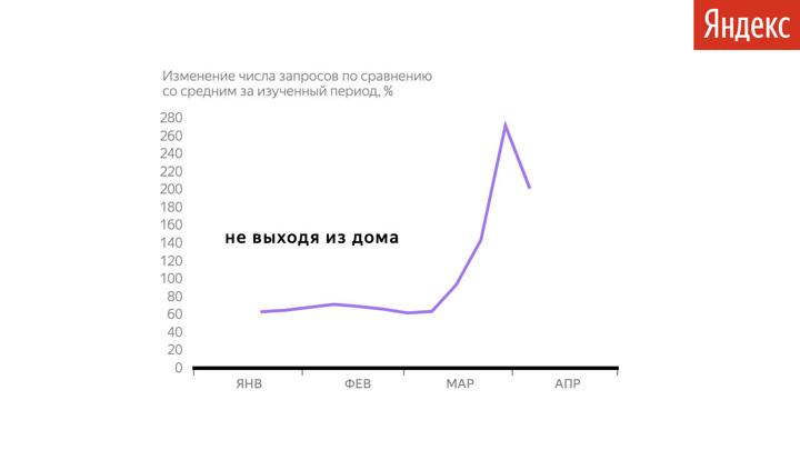 """Велотренажер, хлебопечка и пособие: """"Яндекс"""" рассказал, что ищут россияне"""