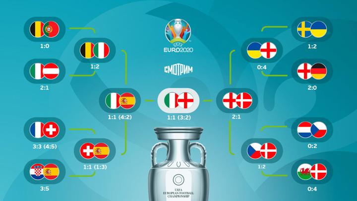Евро-2020. Плей-офф стартует матчами 1/8 финала