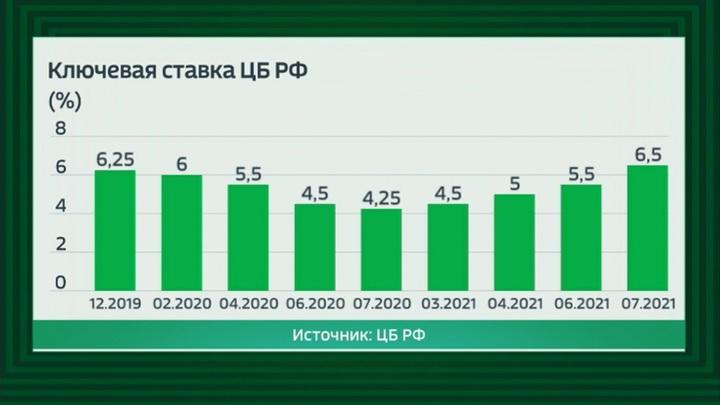 По мере замедления инфляции Банк России вернет ключевую ставку в диапазон 5 – 6% годовых.