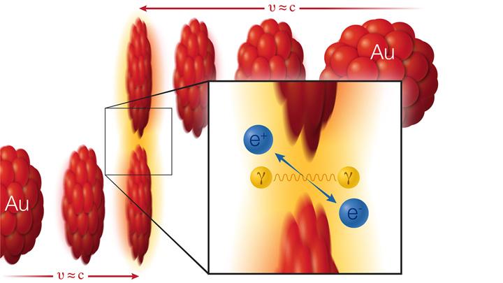 Создание материи из света: два иона золота (Au – красный) движутся навстречу друг другу почти со скоростью света.